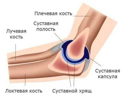 Rheumatoid arthritis diagnózisa és kezelése - Masszázs July