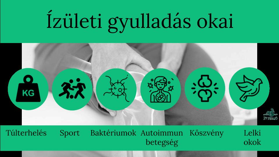 bokagyulladás kezelésére szolgáló gyógyszerek lágyszöveti gyulladás