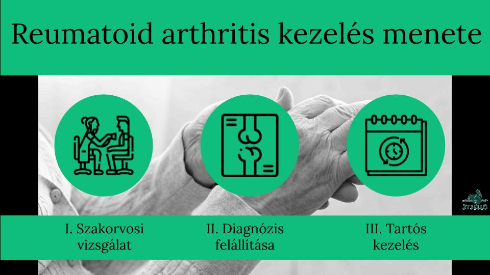 Rheumatoid arthritis: életviteli javaslatok