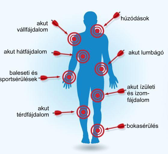 ízületi és fogfájások a vállízület fáj és összeroppant